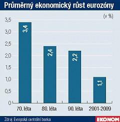 Týdeník Ekonom, 22. 4. 2010