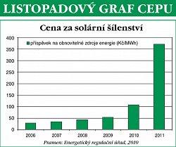 Graf listopadového Newsletteru Centra pro ekonomiku a politiku